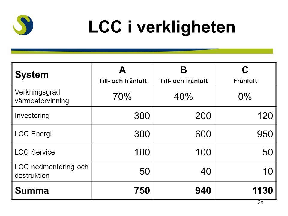 LCC i verkligheten System A B C 70% 40% 0% 300 200 120 600 950 100 50