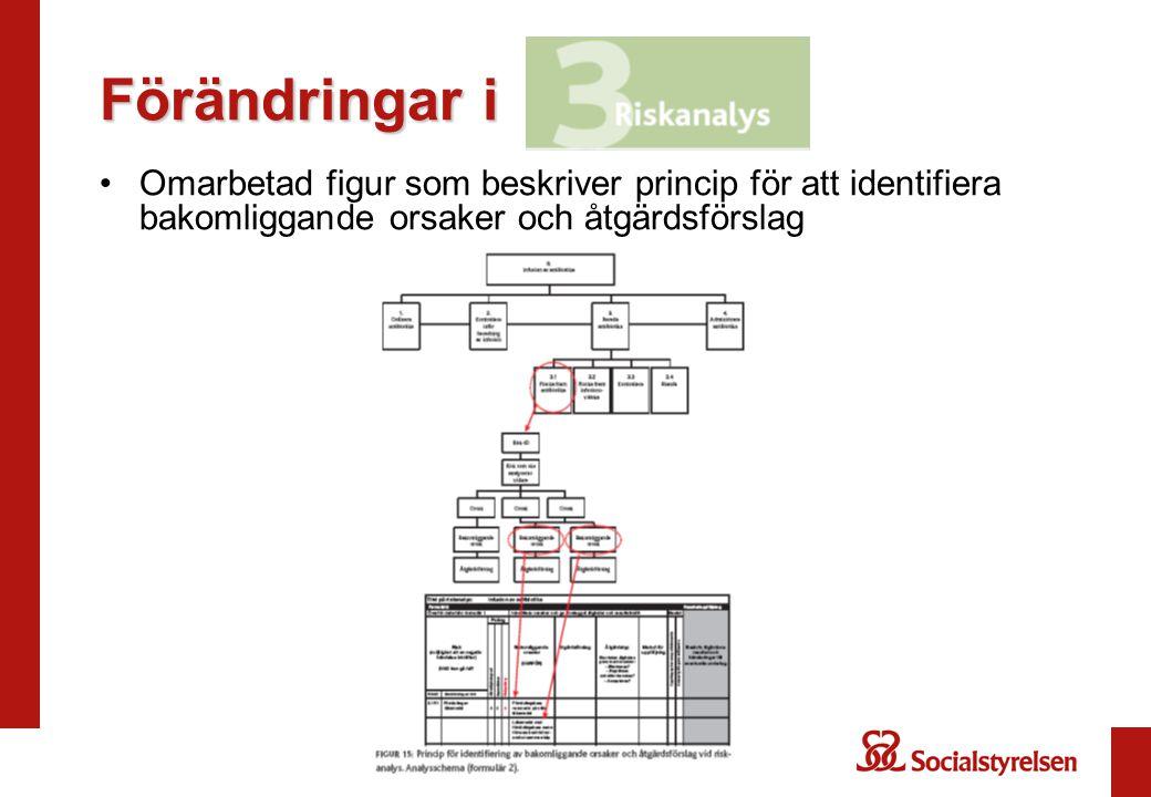 Förändringar i Omarbetad figur som beskriver princip för att identifiera bakomliggande orsaker och åtgärdsförslag.