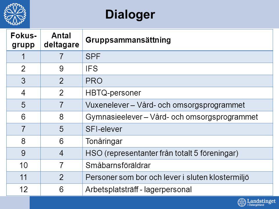 Dialoger Fokus-grupp Antal deltagare Gruppsammansättning 1 7 SPF 2 9