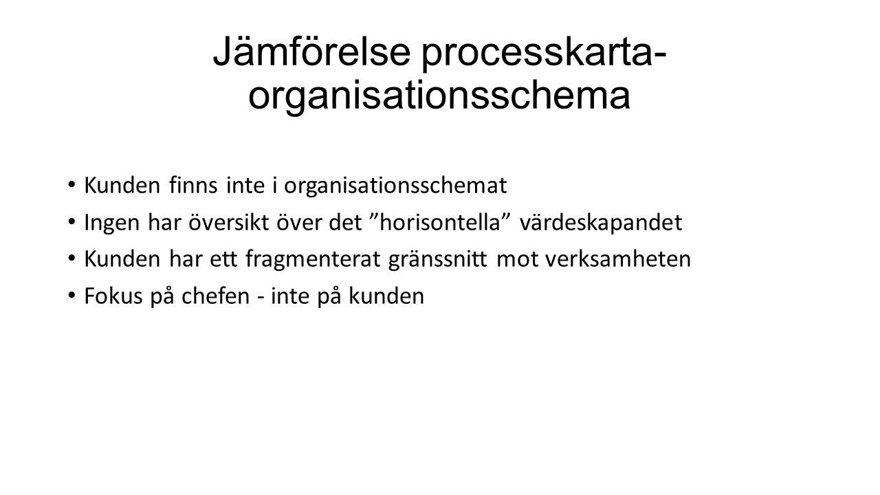 Jämförelse processkarta-organisationsschema
