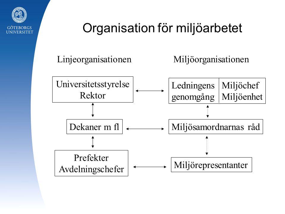 Organisation för miljöarbetet