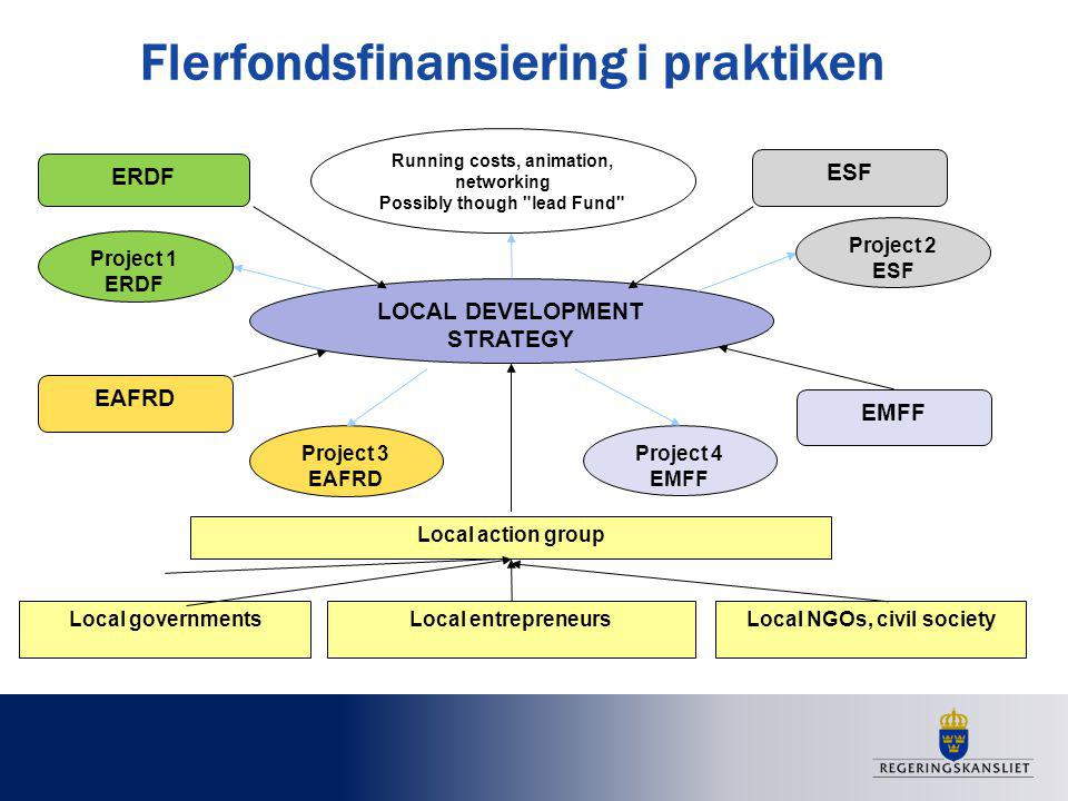 Flerfondsfinansiering i praktiken