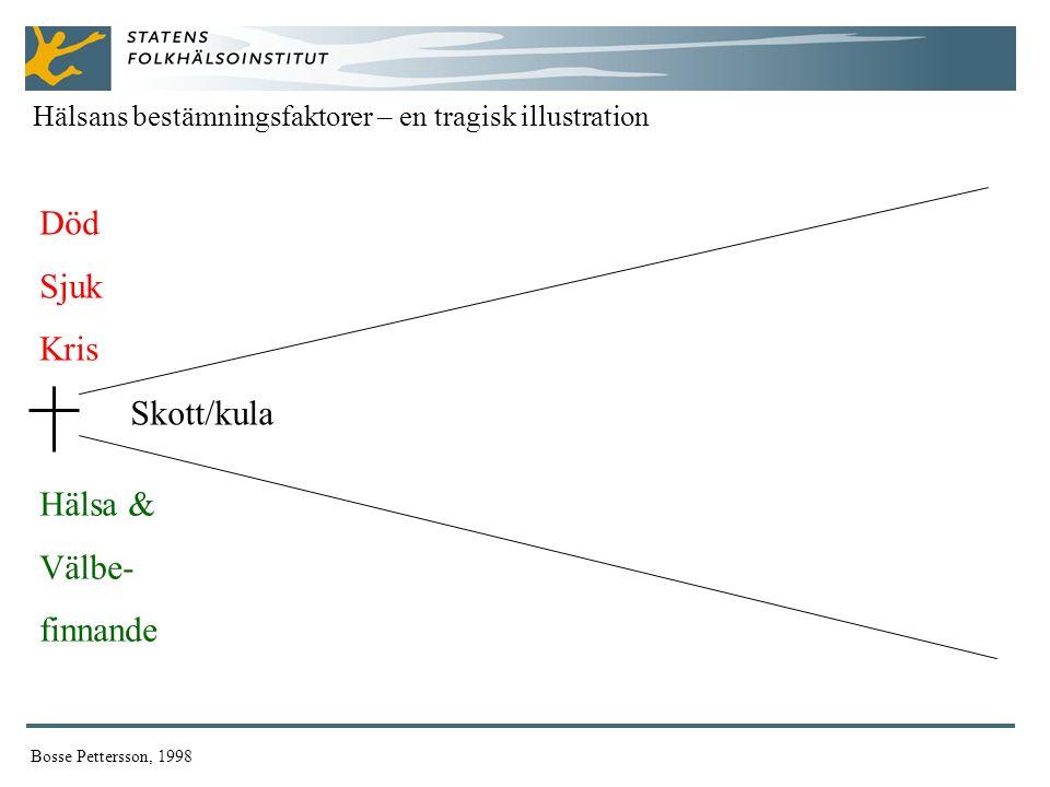 Död Sjuk Kris Skott/kula Hälsa & Välbe- finnande