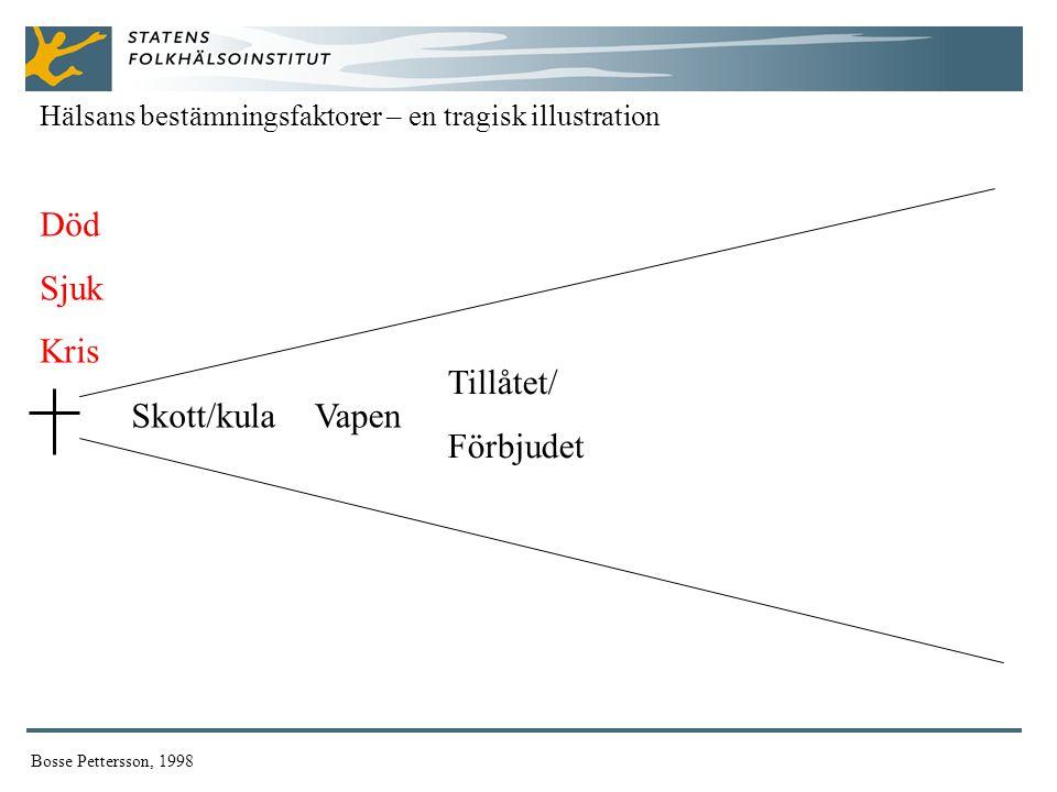 Död Sjuk Kris Tillåtet/ Förbjudet Skott/kula Vapen