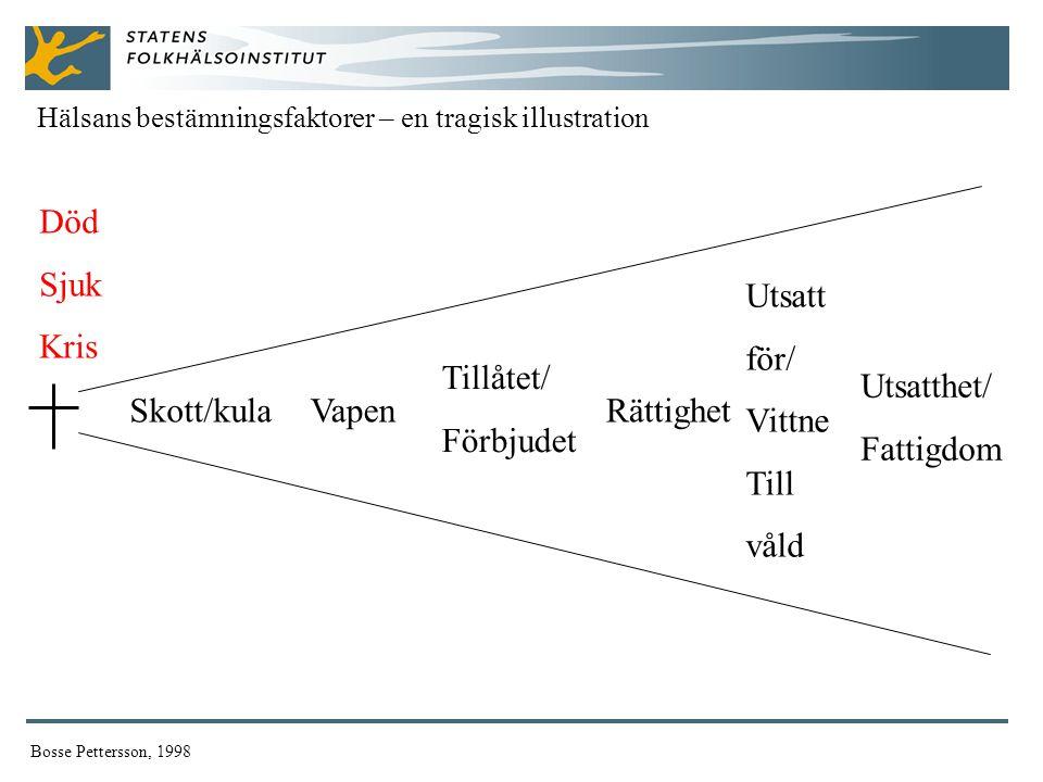 Död Sjuk Kris Utsatt för/ Vittne Till våld Tillåtet/ Förbjudet