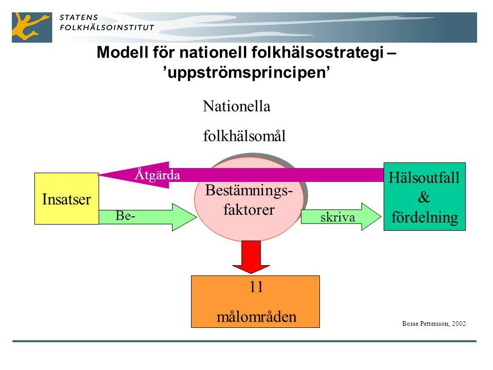 Modell för nationell folkhälsostrategi – 'uppströmsprincipen'