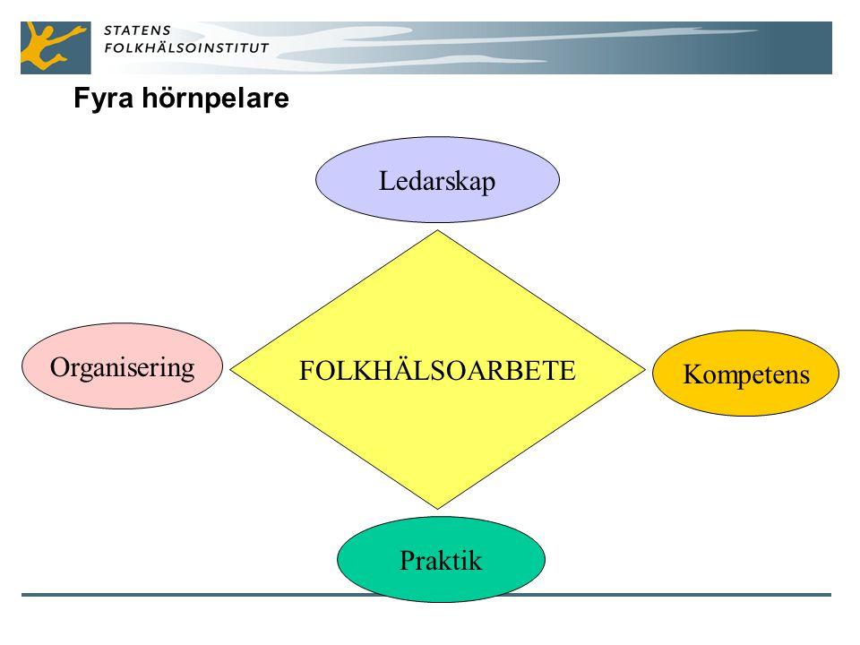 Fyra hörnpelare Ledarskap FOLKHÄLSOARBETE Organisering Kompetens Praktik