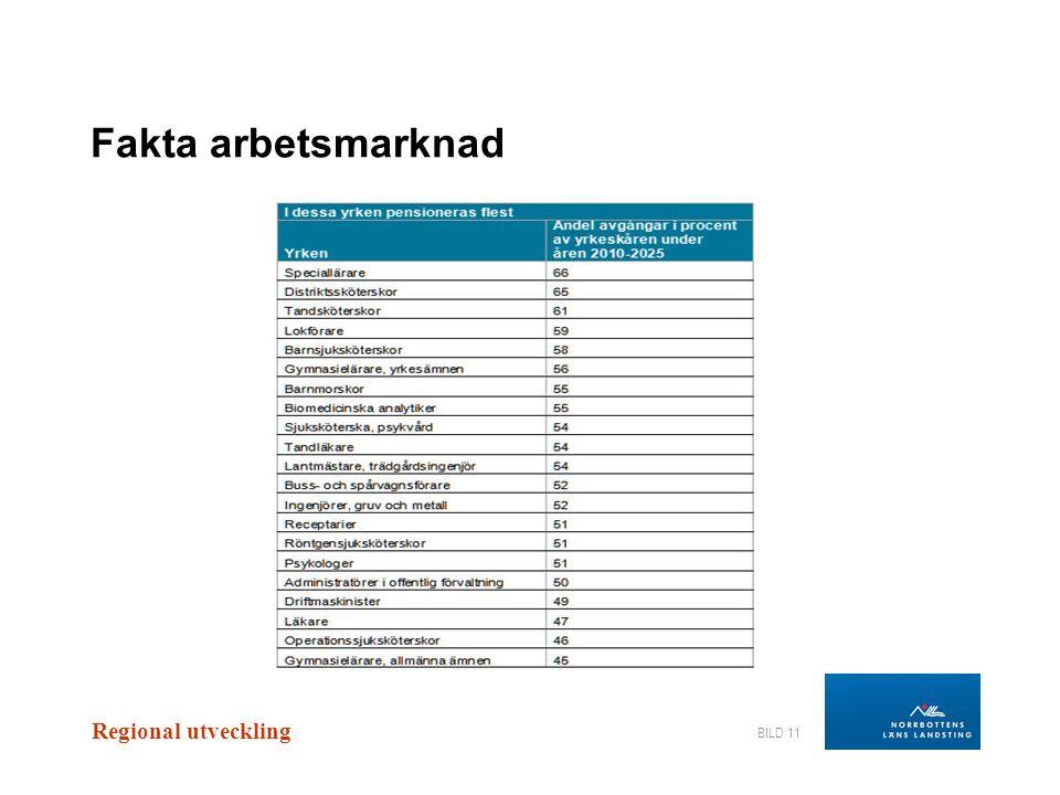Fakta arbetsmarknad