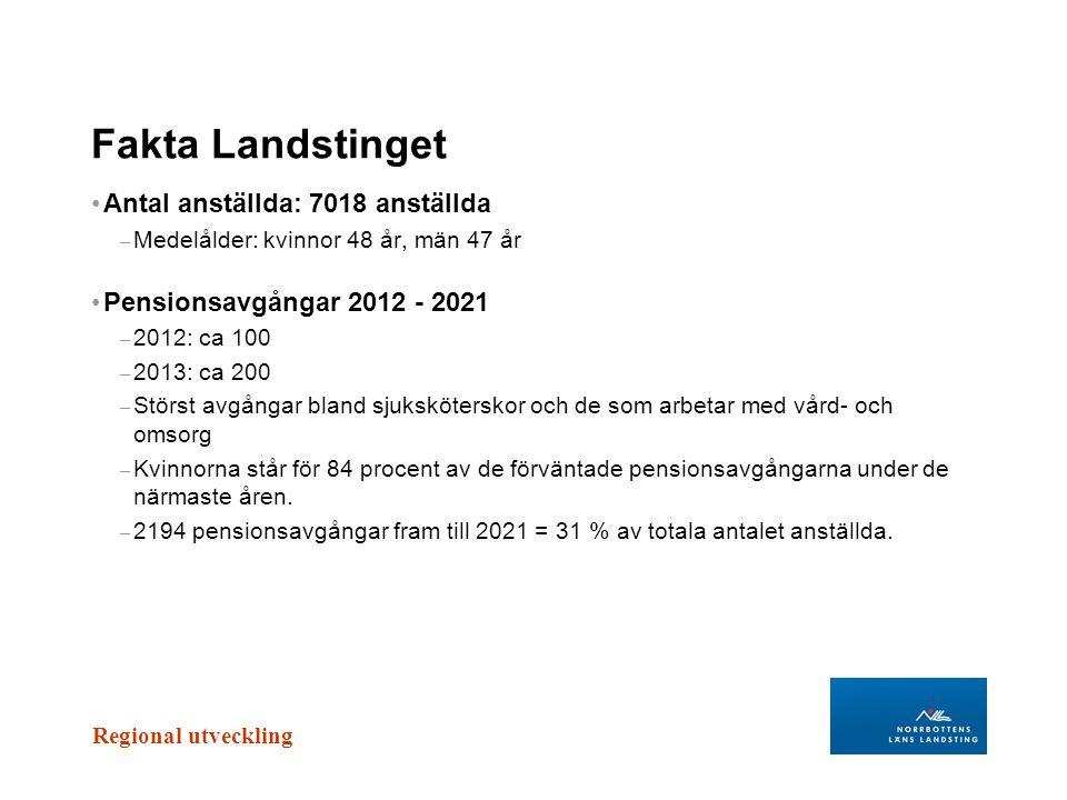 Fakta Landstinget Antal anställda: 7018 anställda