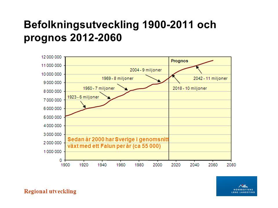 Befolkningsutveckling 1900-2011 och prognos 2012-2060