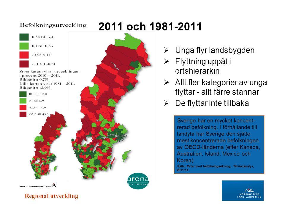 2011 och 1981-2011 Unga flyr landsbygden