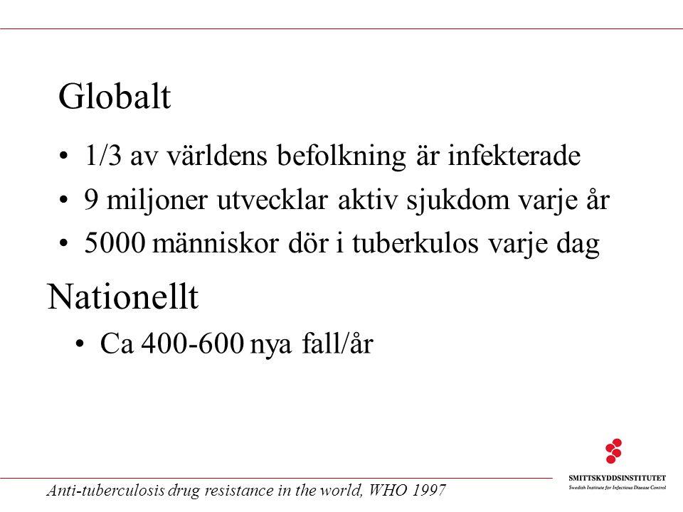 Globalt Nationellt 1/3 av världens befolkning är infekterade