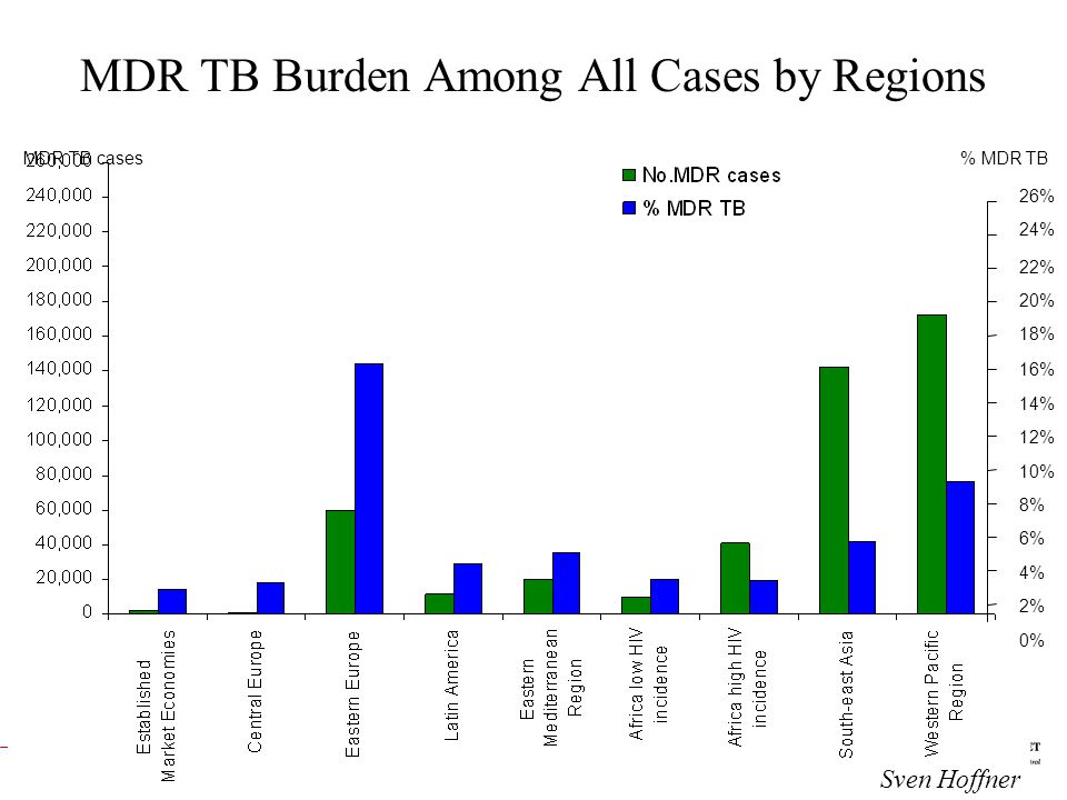 MDR TB Burden Among All Cases by Regions