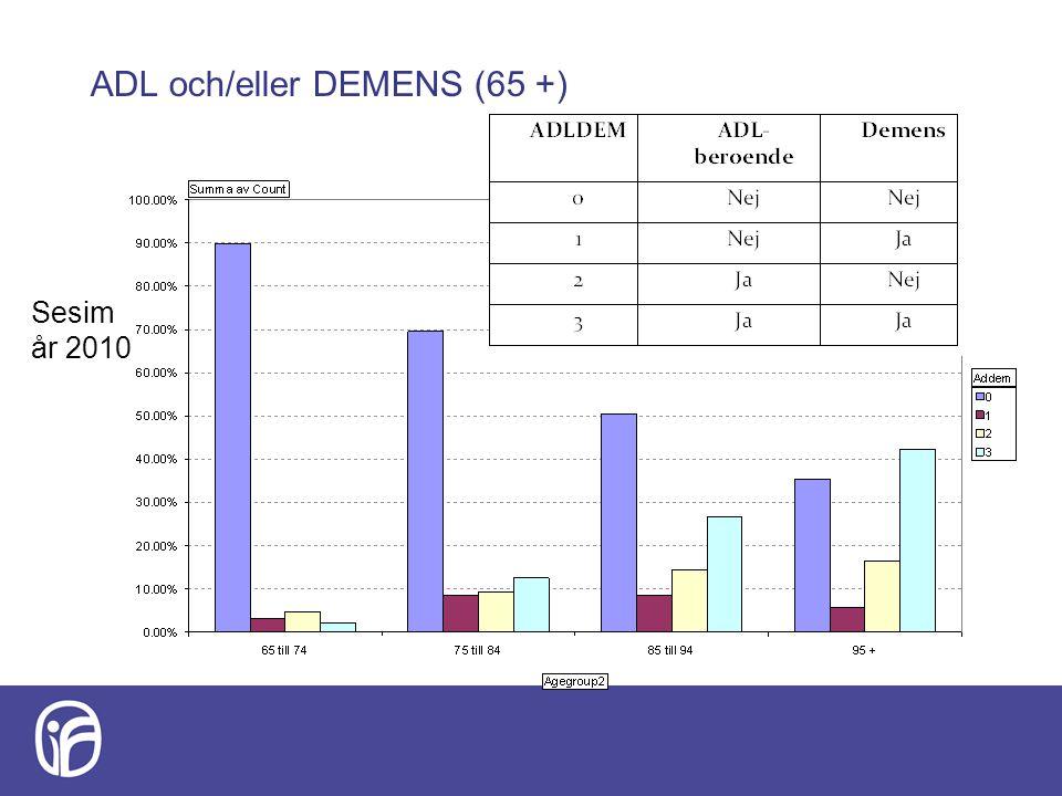 ADL och/eller DEMENS (65 +)
