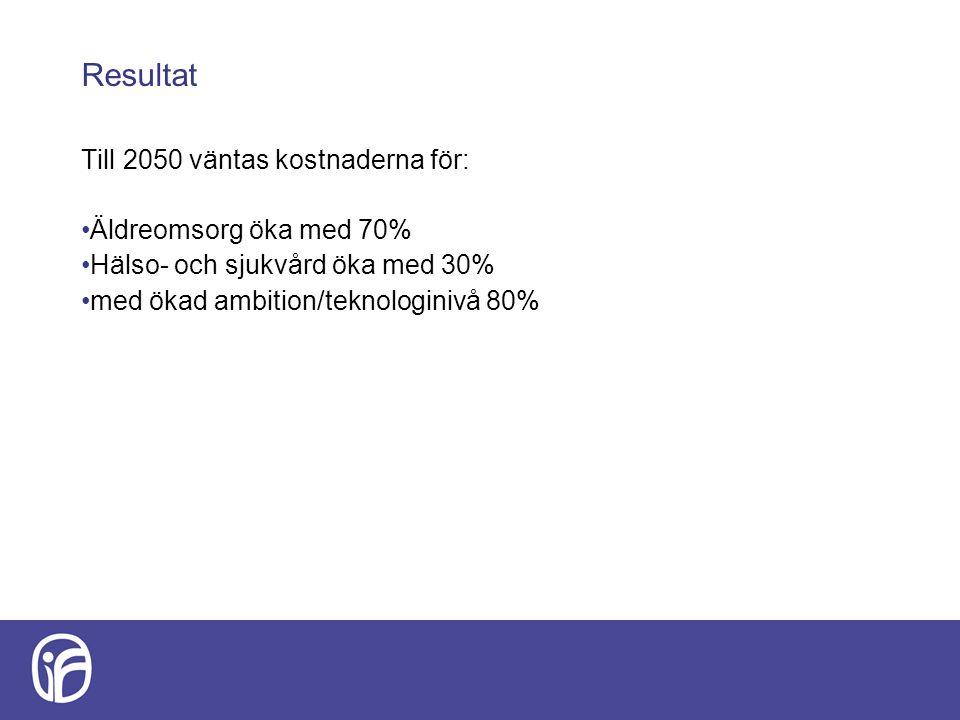 Resultat Till 2050 väntas kostnaderna för: Äldreomsorg öka med 70%
