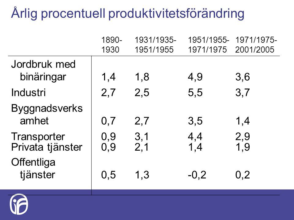 Årlig procentuell produktivitetsförändring