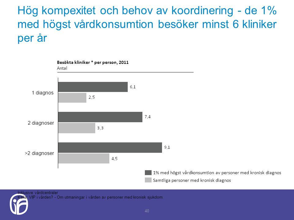 Hög kompexitet och behov av koordinering - de 1% med högst vårdkonsumtion besöker minst 6 kliniker per år