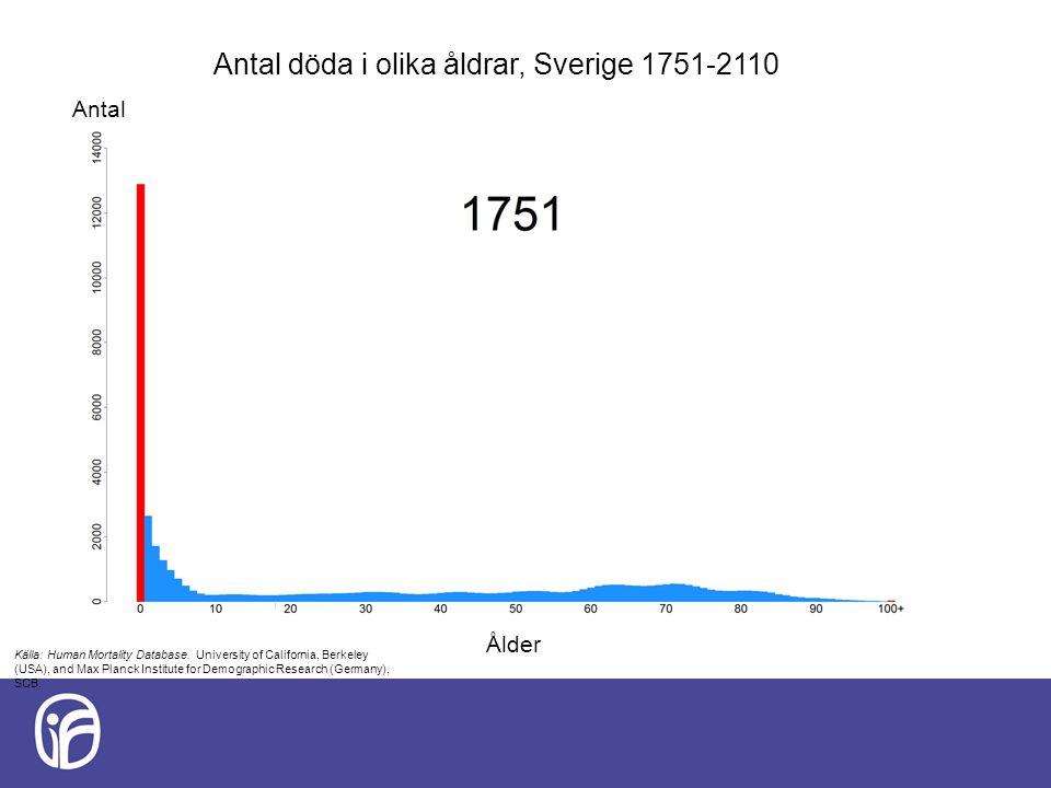 Antal döda i olika åldrar, Sverige 1751-2110