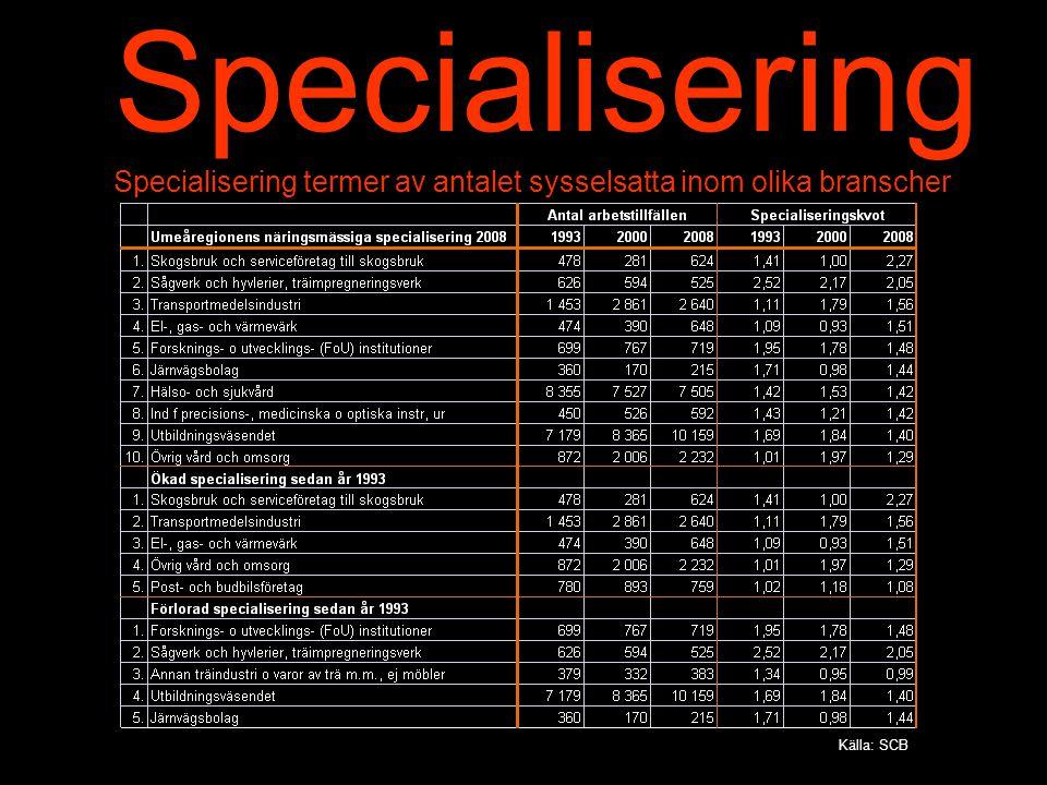 Specialisering Specialisering termer av antalet sysselsatta inom olika branscher.