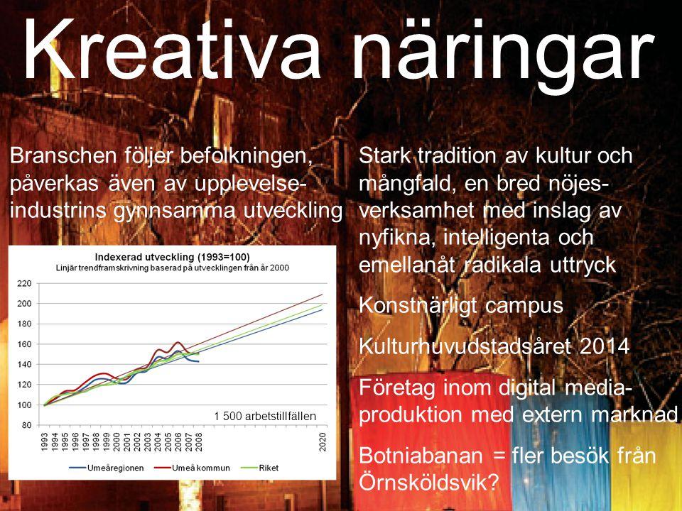 Kreativa näringar Branschen följer befolkningen, påverkas även av upplevelse- industrins gynnsamma utveckling.
