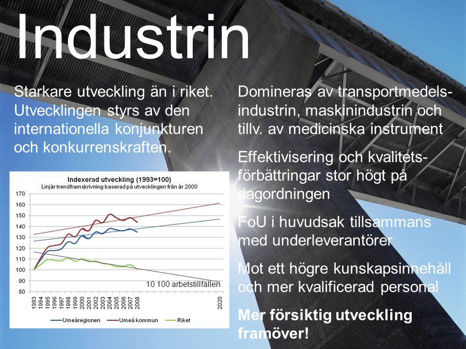 Industrin Starkare utveckling än i riket. Utvecklingen styrs av den internationella konjunkturen och konkurrenskraften.