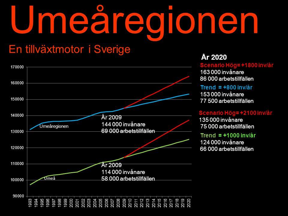 Umeåregionen En tillväxtmotor i Sverige År 2020