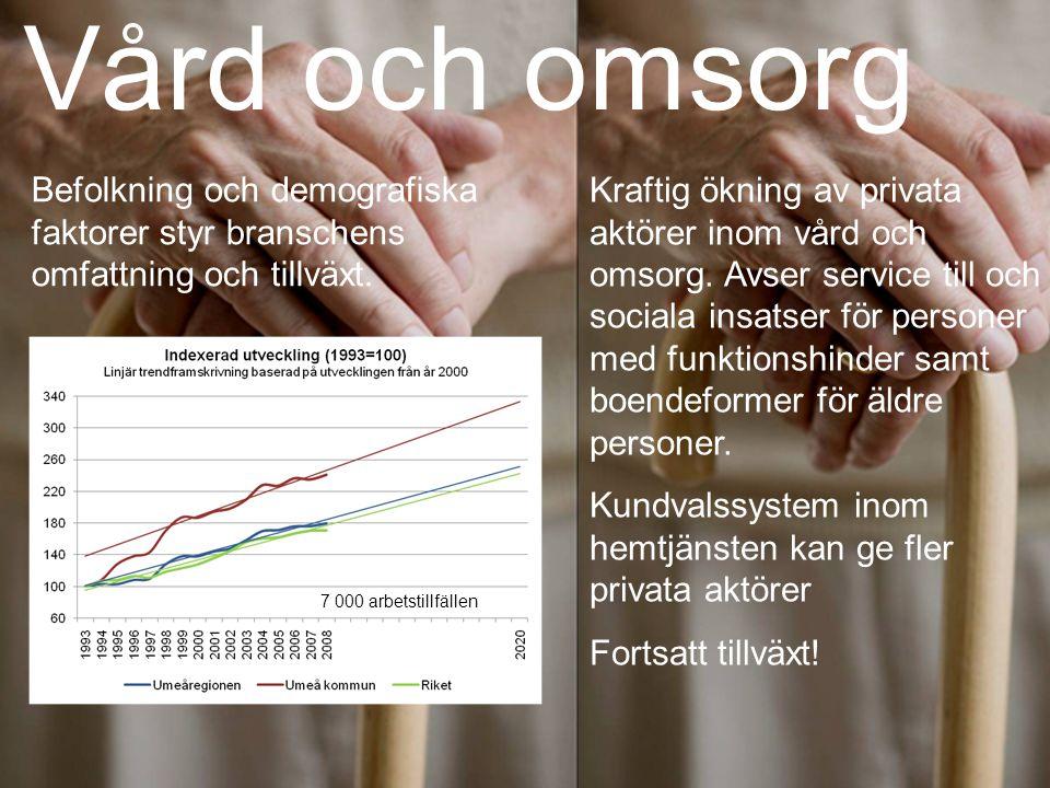 Vård och omsorg Befolkning och demografiska faktorer styr branschens omfattning och tillväxt.