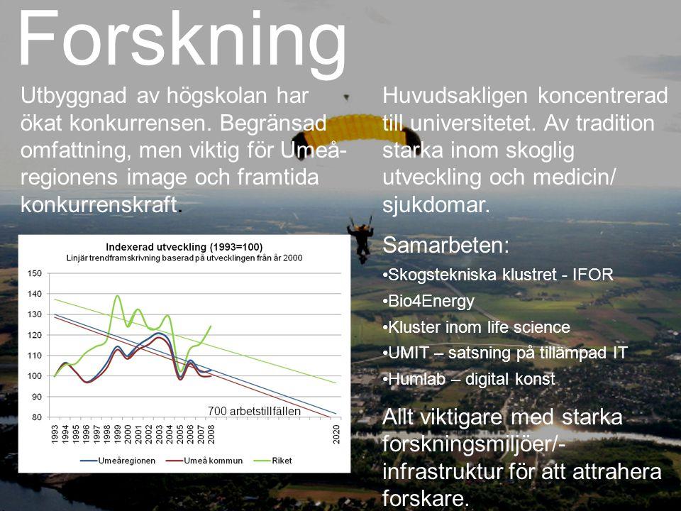 Forskning Utbyggnad av högskolan har ökat konkurrensen. Begränsad omfattning, men viktig för Umeå-regionens image och framtida konkurrenskraft.