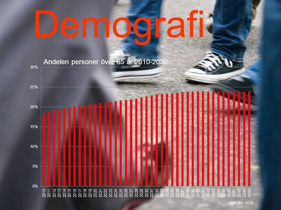 Demografi Andelen personer över 65 år 2010-2050 Källa: SCB