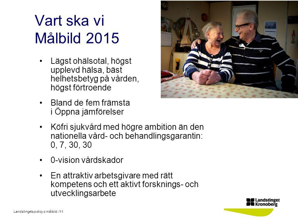 Vart ska vi Målbild 2015 Lägst ohälsotal, högst upplevd hälsa, bäst helhetsbetyg på vården, högst förtroende.