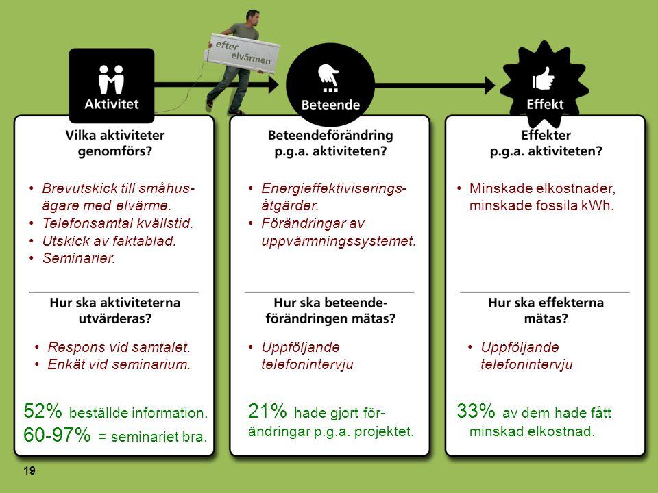 52% beställde information. 60-97% = seminariet bra.
