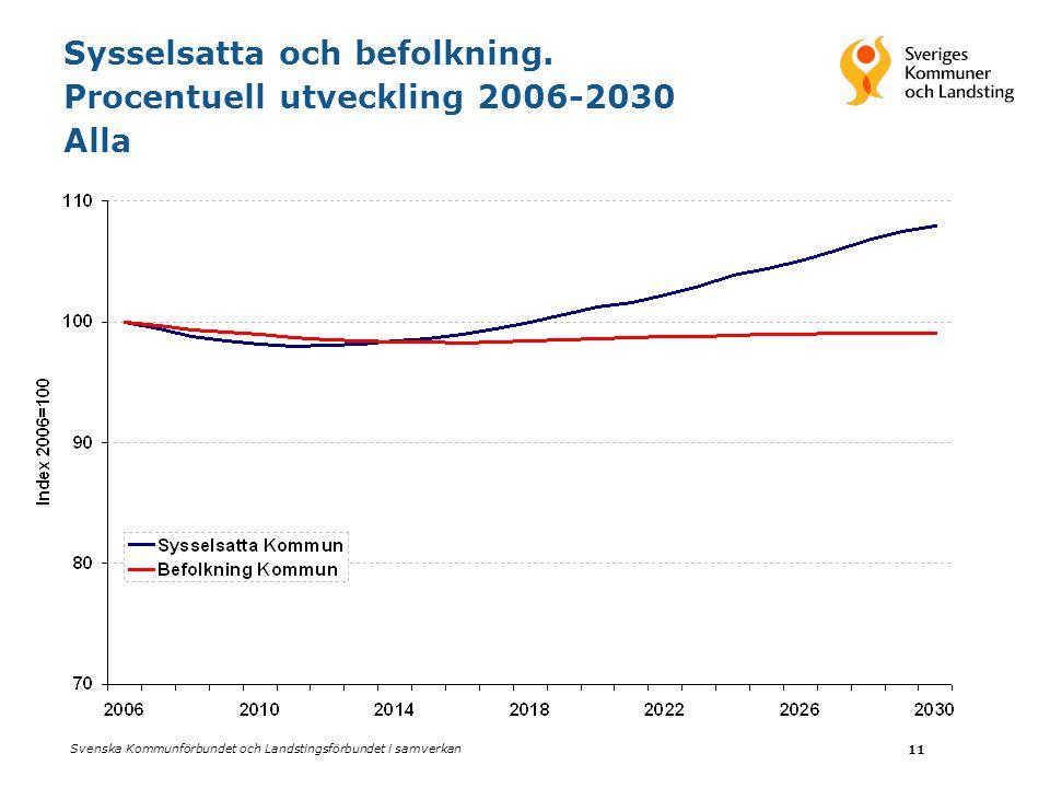 Sysselsatta och befolkning. Procentuell utveckling 2006-2030 Alla