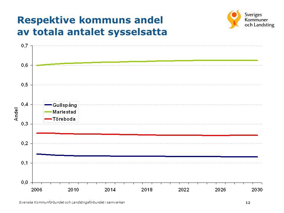Respektive kommuns andel av totala antalet sysselsatta