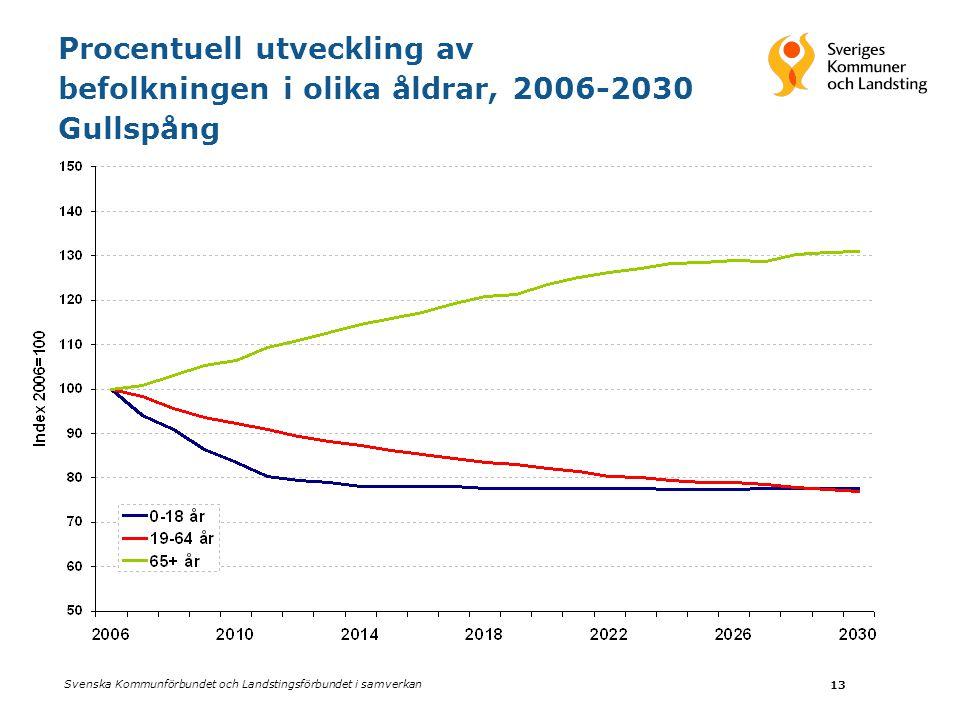 Procentuell utveckling av befolkningen i olika åldrar, 2006-2030 Gullspång