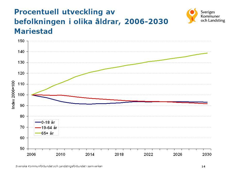 Procentuell utveckling av befolkningen i olika åldrar, 2006-2030 Mariestad