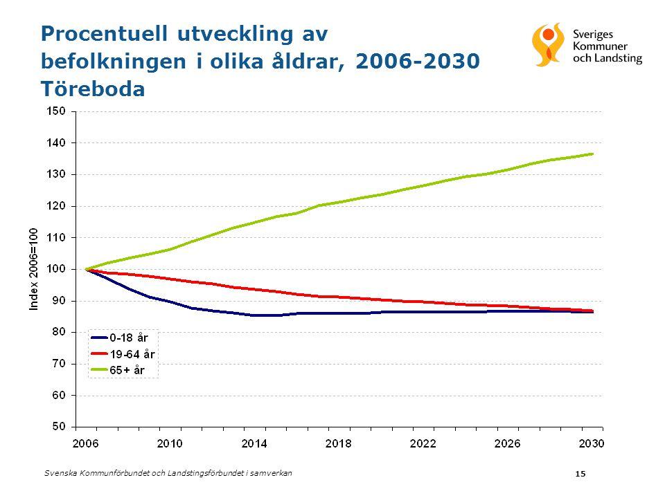 Procentuell utveckling av befolkningen i olika åldrar, 2006-2030 Töreboda