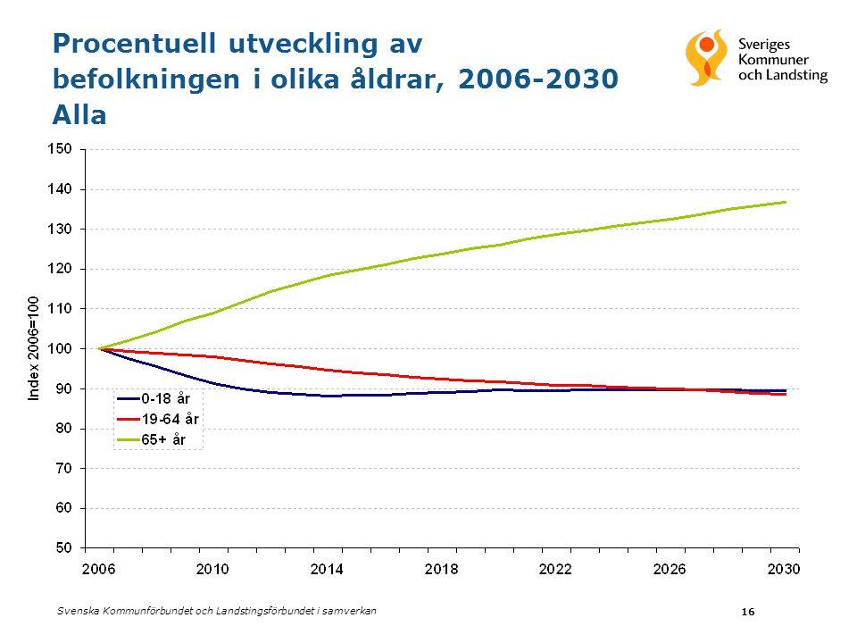 Procentuell utveckling av befolkningen i olika åldrar, 2006-2030 Alla