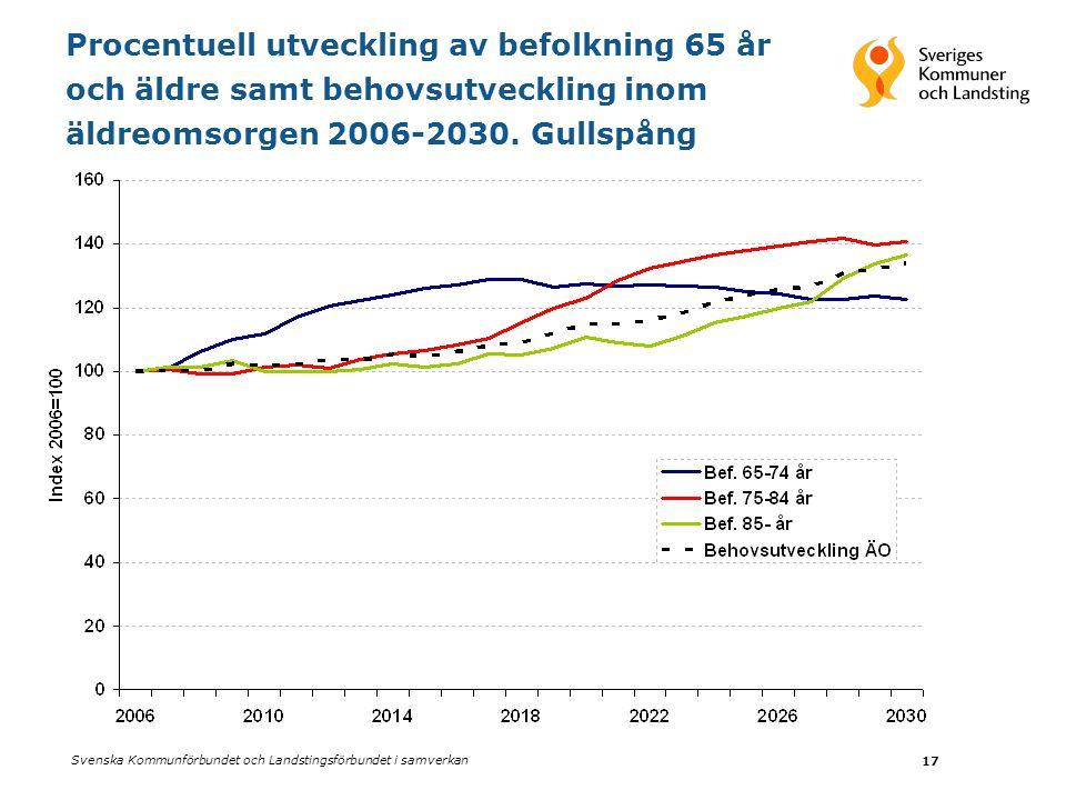Procentuell utveckling av befolkning 65 år och äldre samt behovsutveckling inom äldreomsorgen 2006-2030.