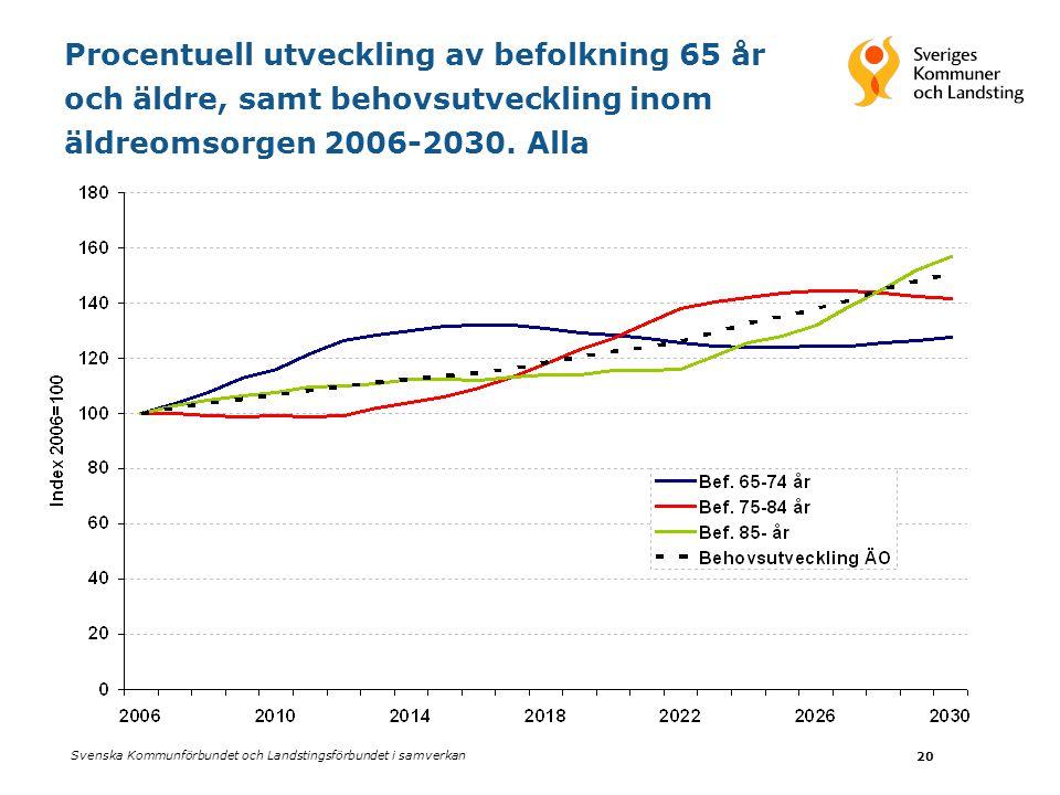Procentuell utveckling av befolkning 65 år och äldre, samt behovsutveckling inom äldreomsorgen 2006-2030.