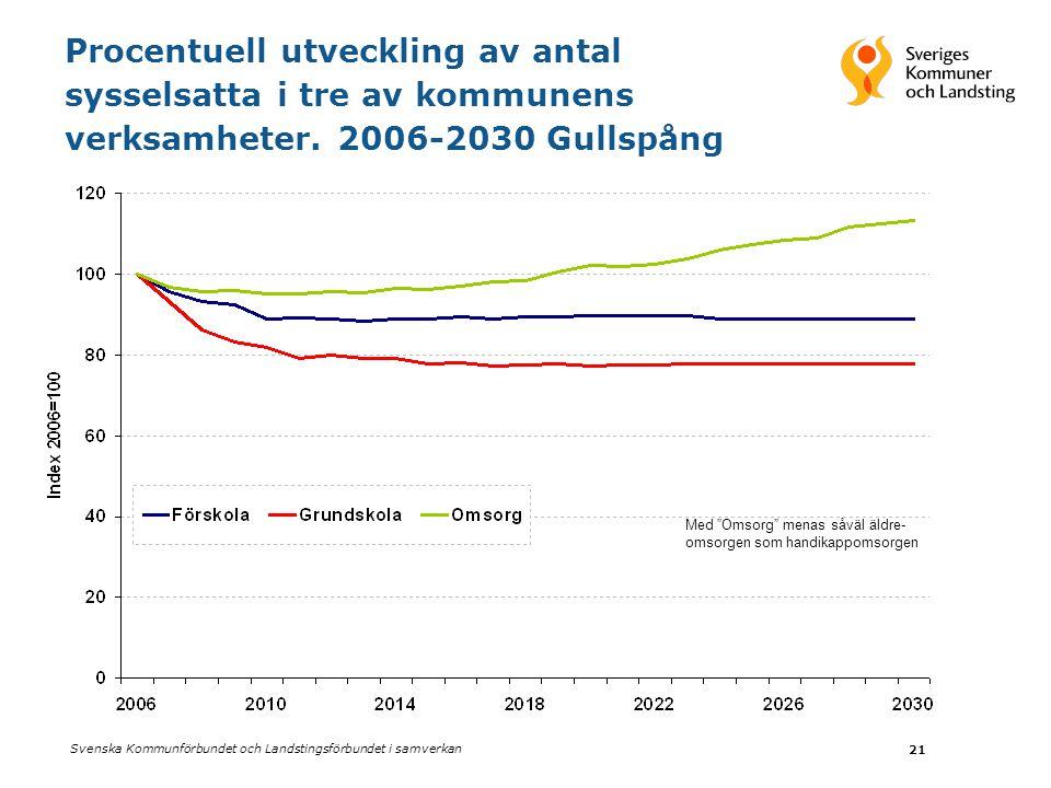Procentuell utveckling av antal sysselsatta i tre av kommunens verksamheter. 2006-2030 Gullspång