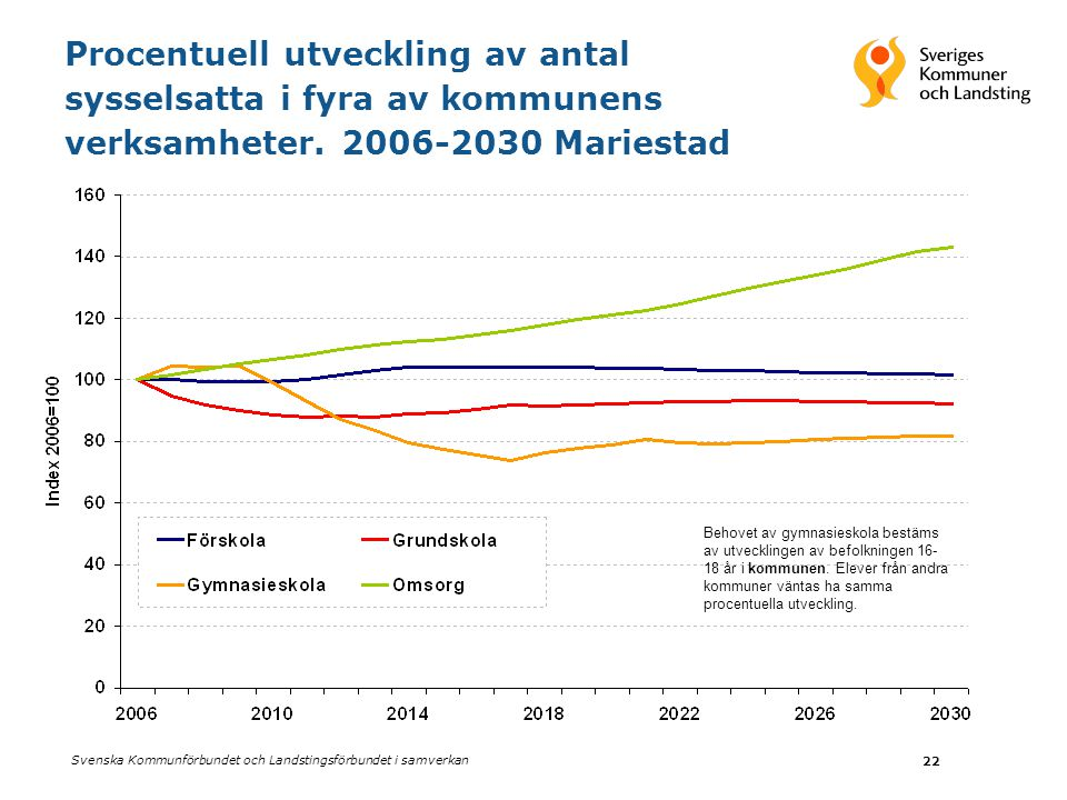 Procentuell utveckling av antal sysselsatta i fyra av kommunens verksamheter. 2006-2030 Mariestad