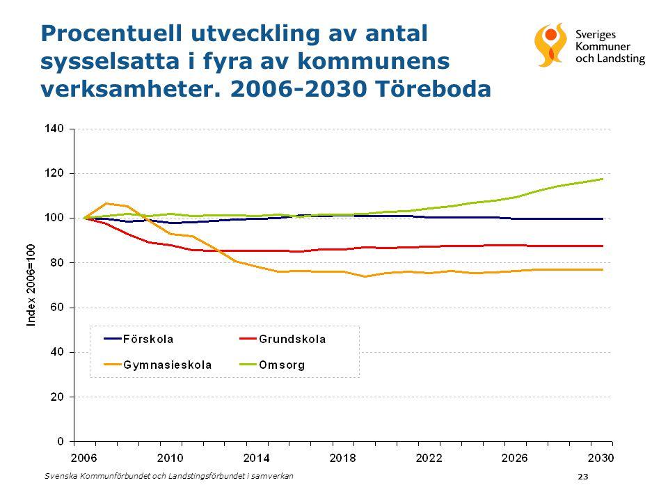 Procentuell utveckling av antal sysselsatta i fyra av kommunens verksamheter. 2006-2030 Töreboda