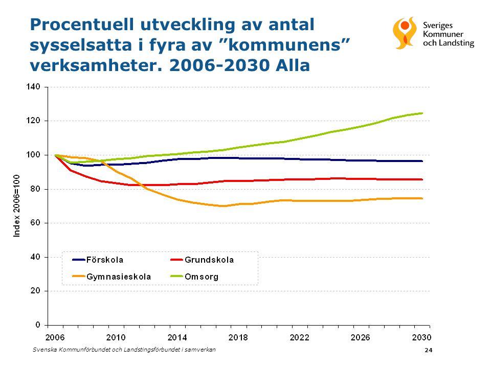 Procentuell utveckling av antal sysselsatta i fyra av kommunens verksamheter. 2006-2030 Alla