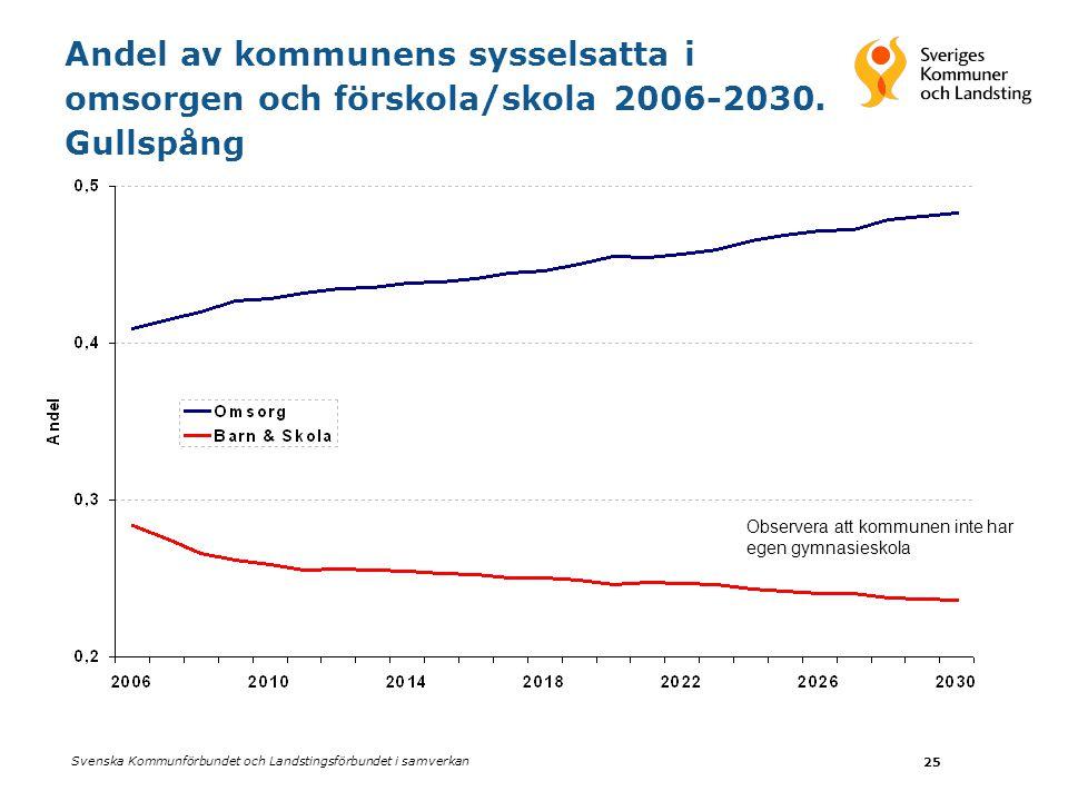 Andel av kommunens sysselsatta i omsorgen och förskola/skola 2006-2030