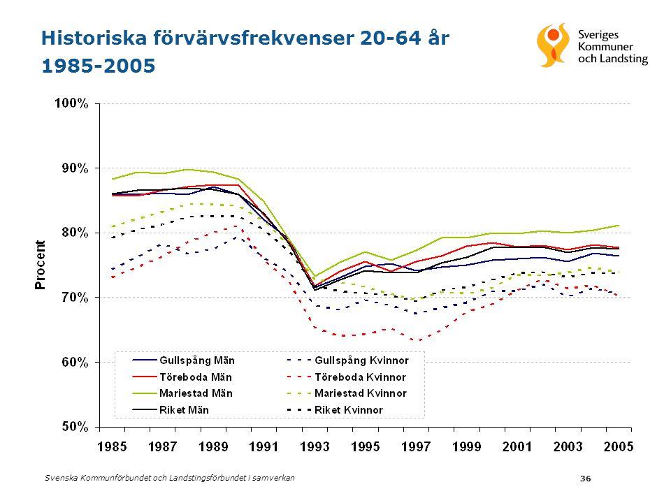 Historiska förvärvsfrekvenser 20-64 år 1985-2005