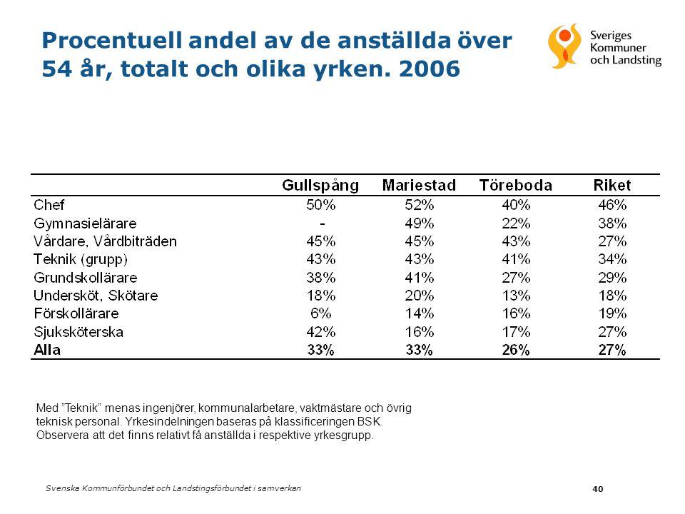 Procentuell andel av de anställda över 54 år, totalt och olika yrken