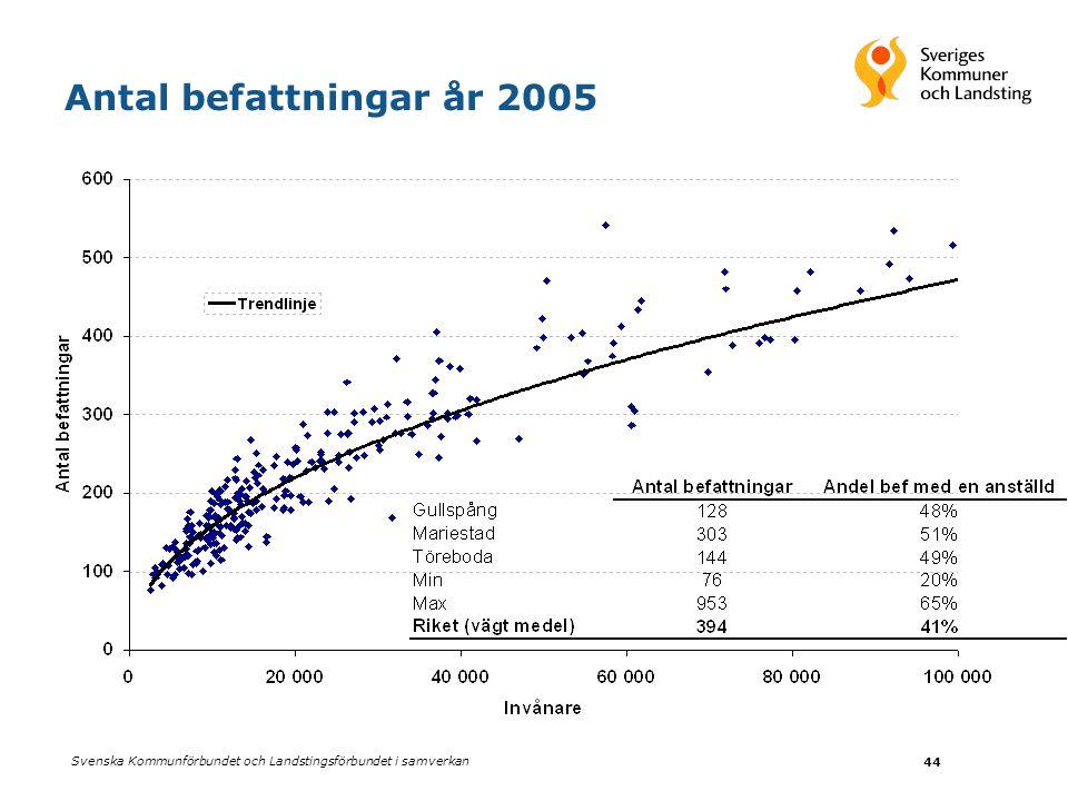 Antal befattningar år 2005