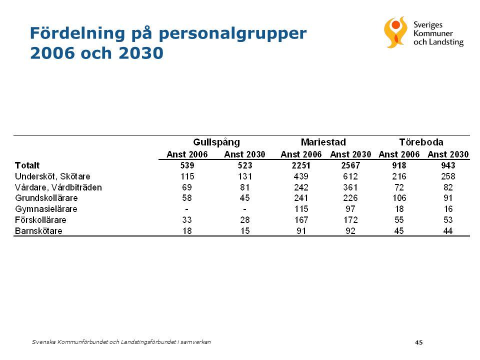 Fördelning på personalgrupper 2006 och 2030