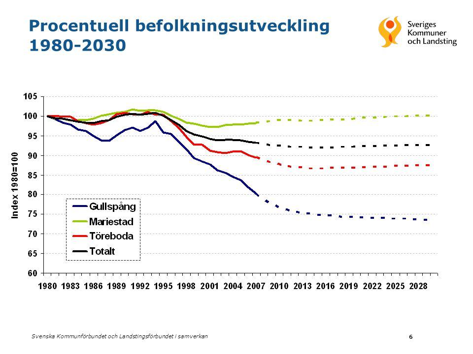 Procentuell befolkningsutveckling 1980-2030