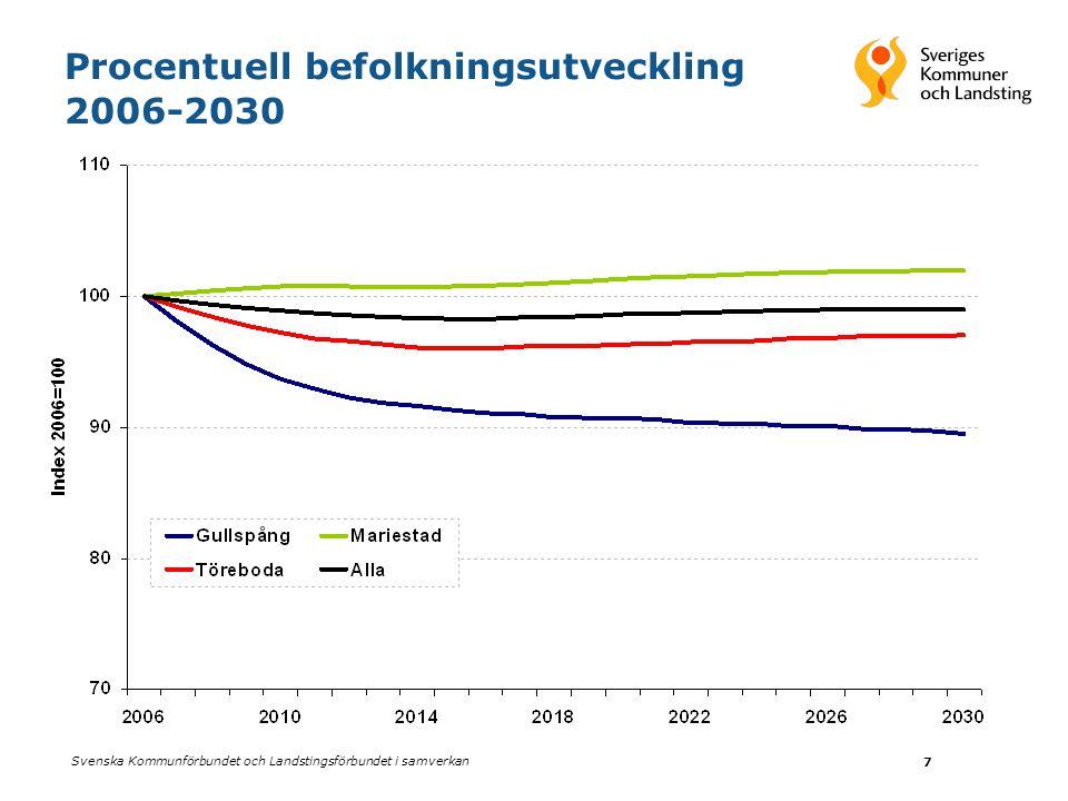 Procentuell befolkningsutveckling 2006-2030